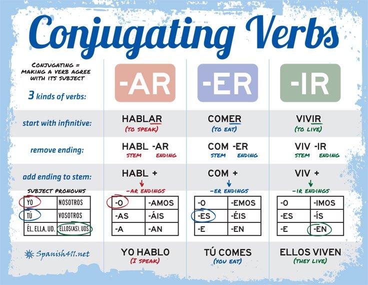 Spanish-Conjugating-Verbs