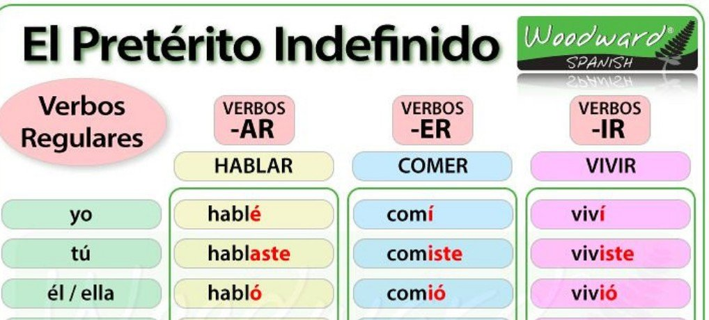 Spanish Preterite Tense – Learn This Peculiar Form of Spanish Verbs